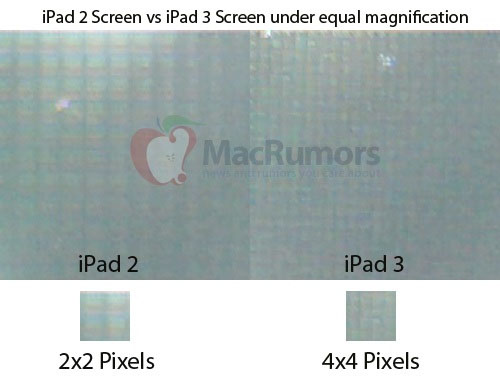 iPad 3 retina display confirmed
