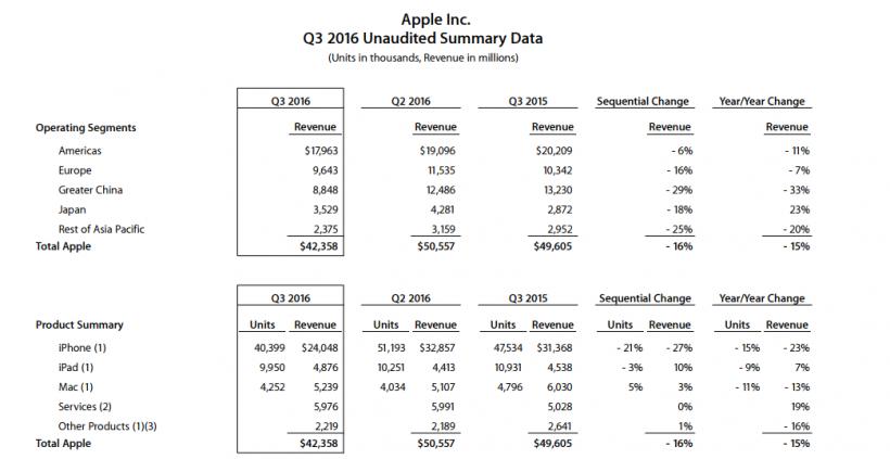 Apple Q3 2016 Unaudited Summary Data