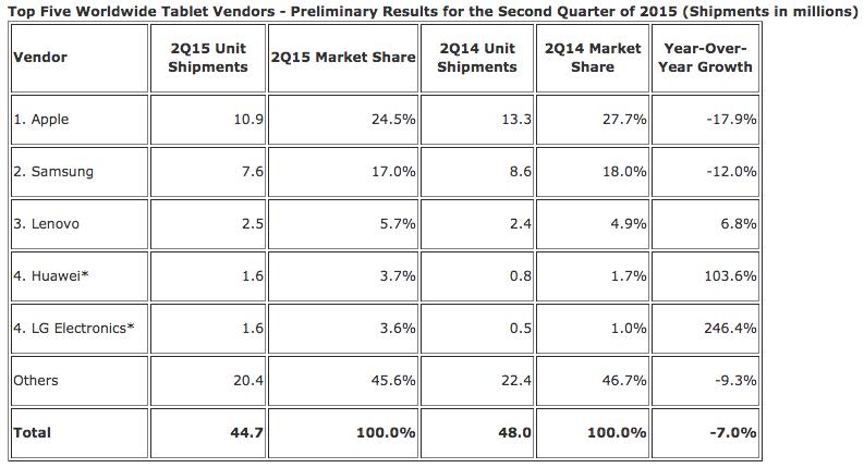 iPad Loses Market Share