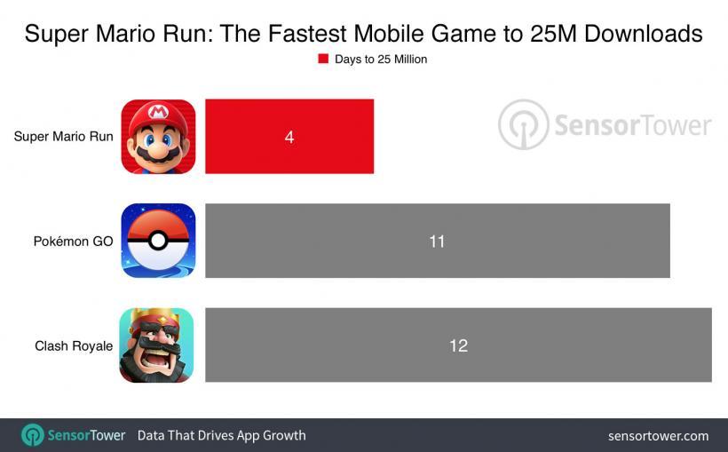 Super Mario Downloads